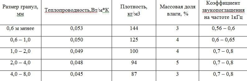 утепление вермикулитом - таблица