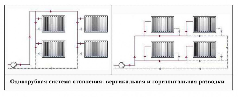 Верхняя и нижняя разводка системы отопления