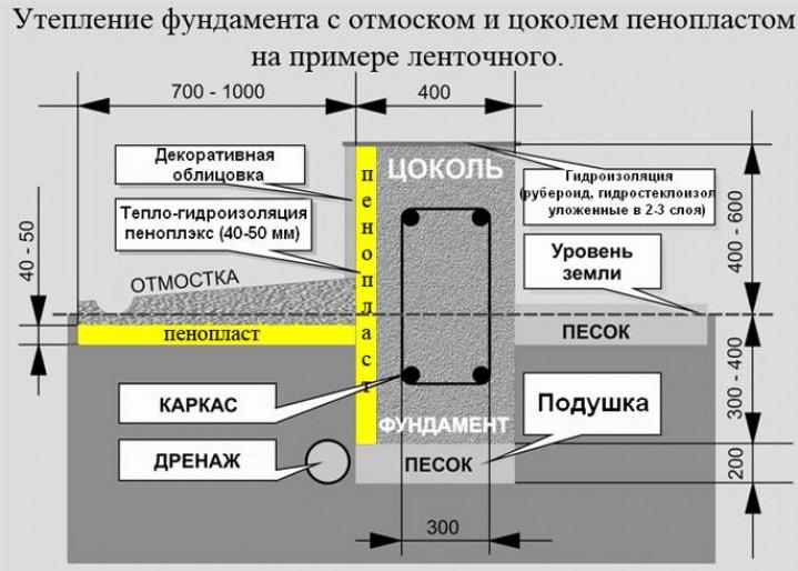 Экструдированный пенополистирол или пеноизол