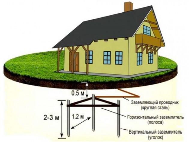 Организация заземления и соединение с токоотводом