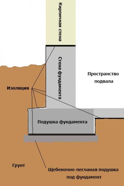 Устройство подушки под фундамент