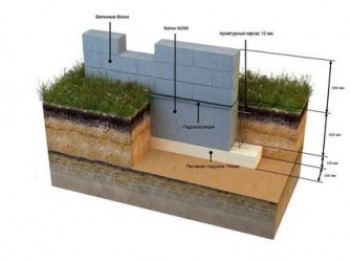 Фундамент на песчаном грунте: технология устройства