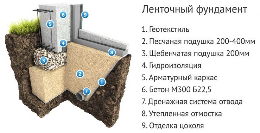 Устройство ленточного фундамента на пучинистых грунтах
