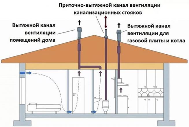 Герметизация прямоугольной трубы