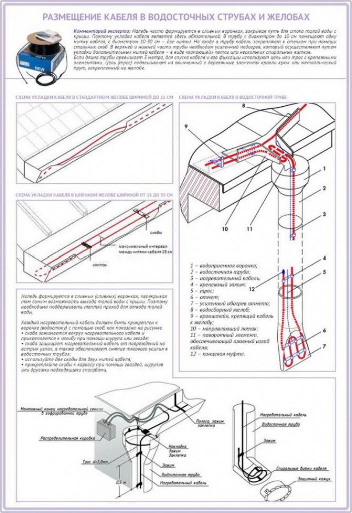 Изготовление и установка кабеля своими руками