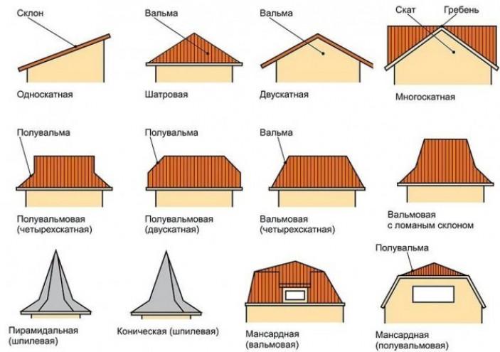 Формы крыш