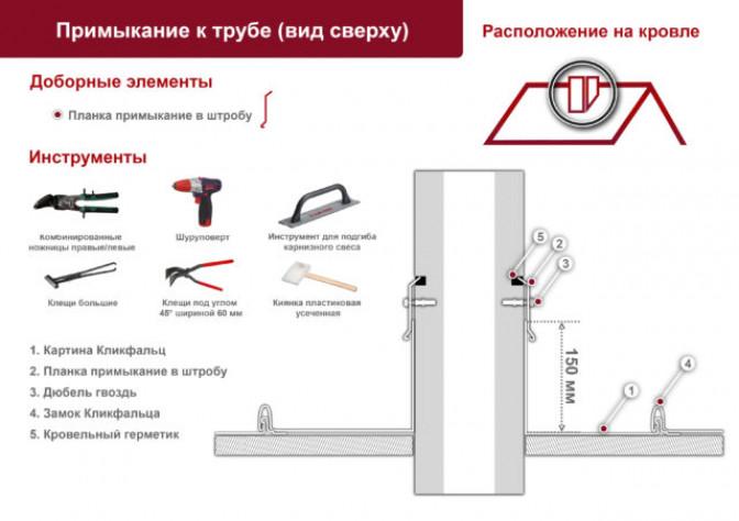Устройство фальцевой кровли – гидроизоляция и вентиляция