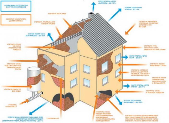 Особенности утепления чердака частного дома минватой