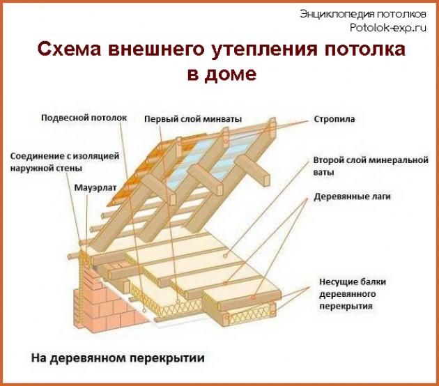 Способы утепления потолка