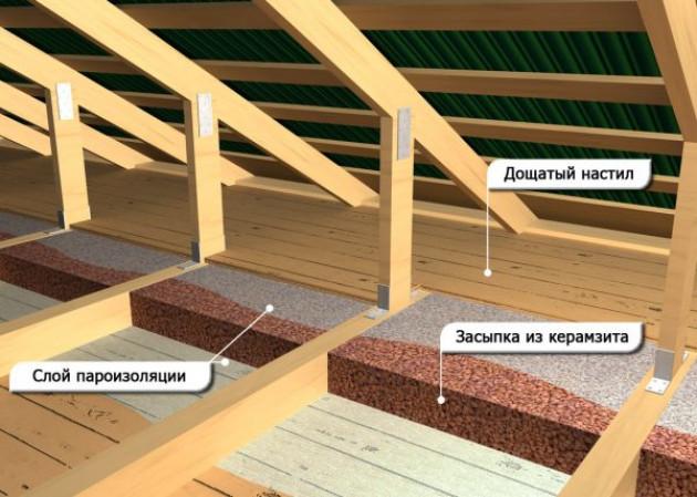Технология производства работ по утеплению потолка