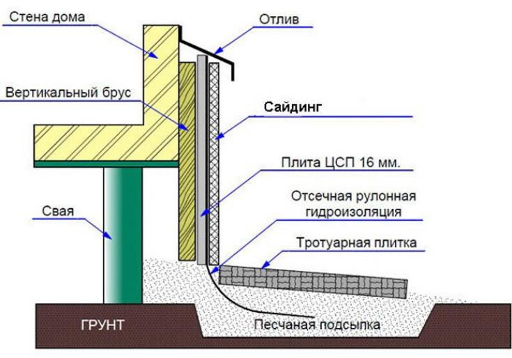 Фасадная отделка