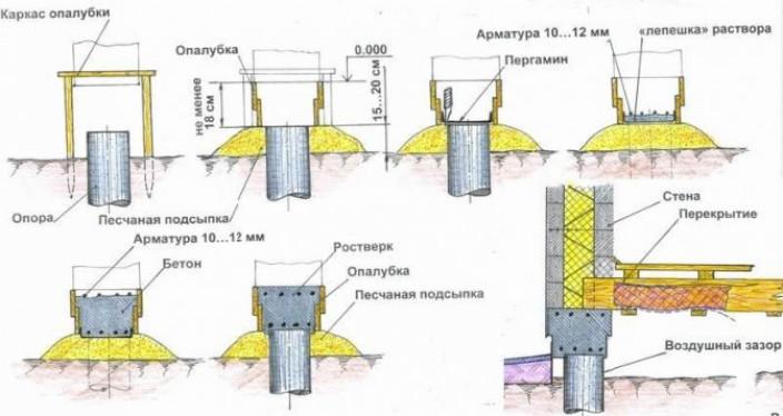 Технология устройства буронабивных свай с ростверком