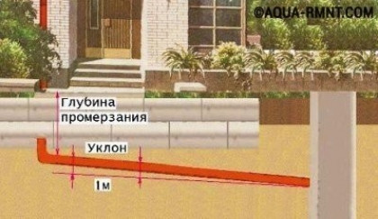 Порядок работ при создании наружной канализации
