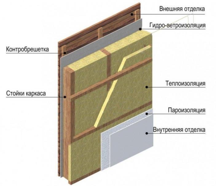 Паро- и гидроизоляция стенового пирога