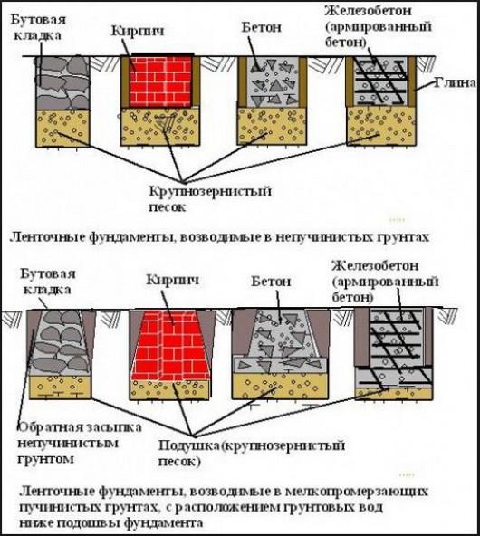 Выбор типа фундамента в соответствии с грунтом