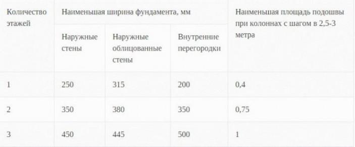 Как рассчитать глубину и ширину фундамента