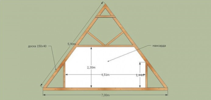 Виды двухскатных крыш