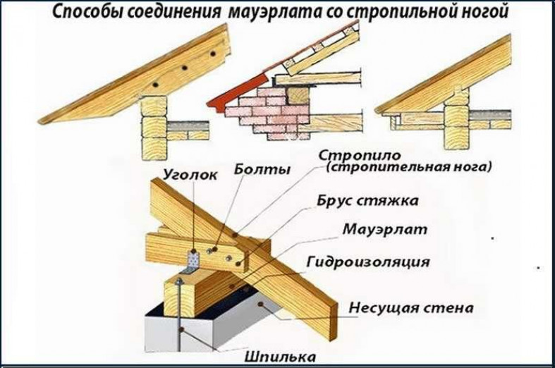 Монтаж крыши