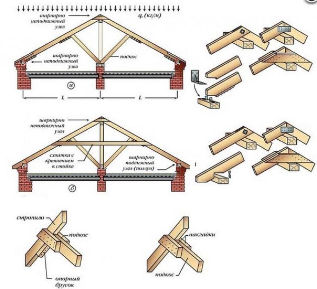 Системы наслонных стропил с подкосами