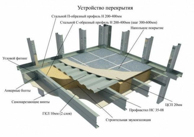 Монолитное перекрытие – одно из ответственных конструкций здания