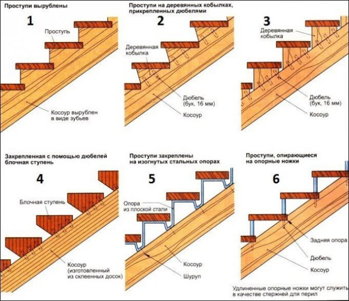 Установка деревянных ступеней