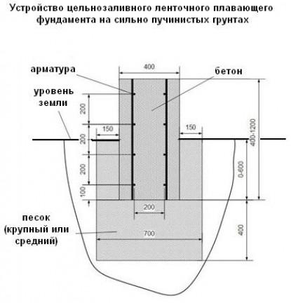 Особенности столбчато-ленточного фундамента