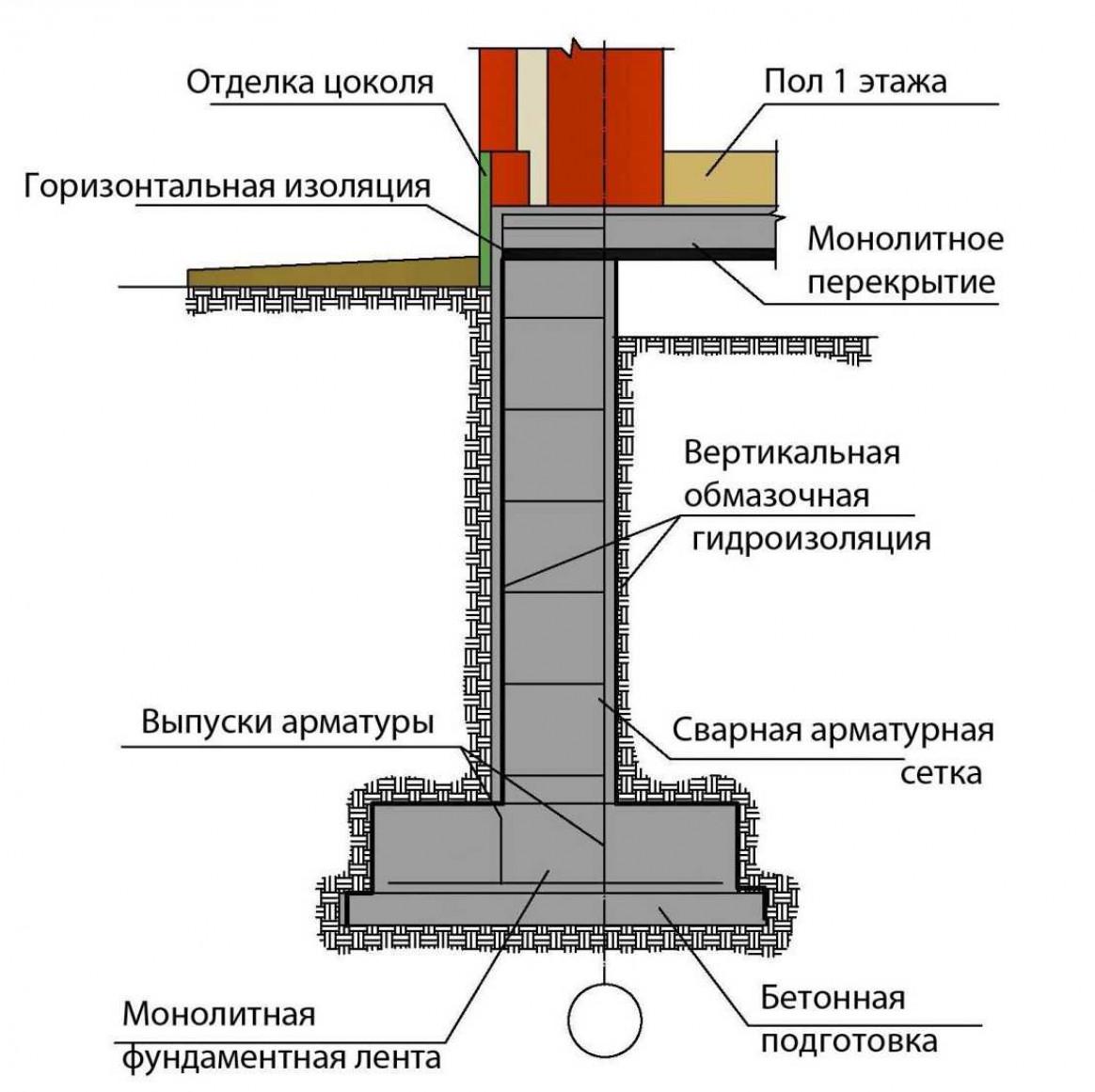 Подвал в доме с ленточным фундаментом