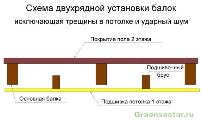 Основные преимущества и недостатки деревянных перекрытий