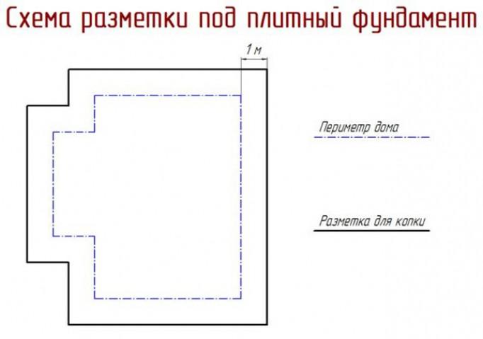 Особенности разметки для монолитной плиты
