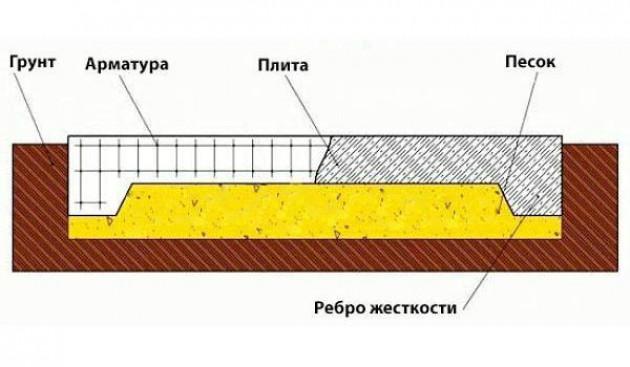 Разновидности плитного фундамента