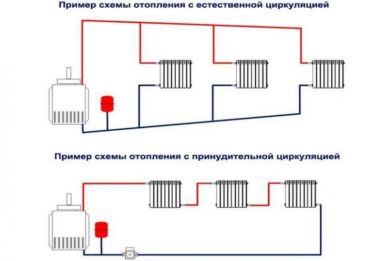 Виды двухтрубной системы