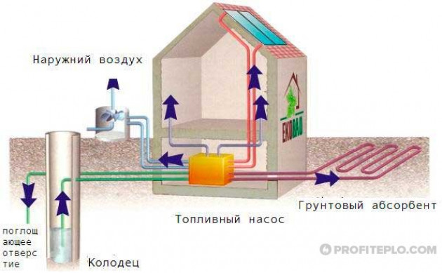 Тепловая энергия из альтернативных источников