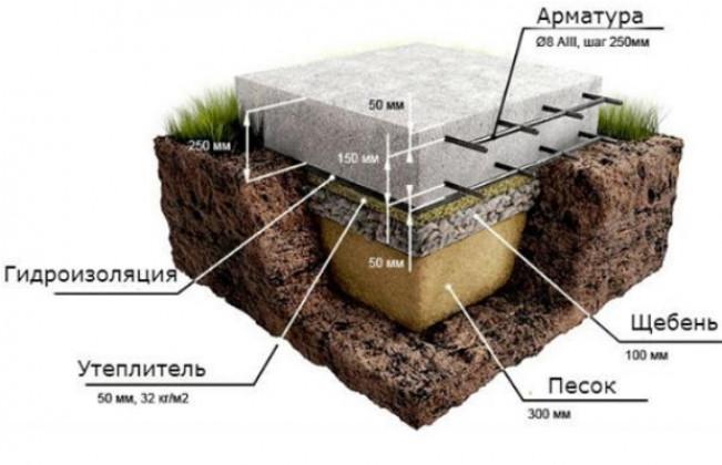 Основание-плита – для каких объектов используется?
