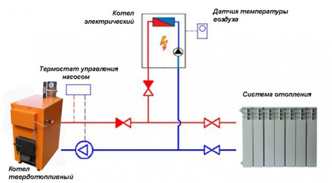Элементы системы отопления