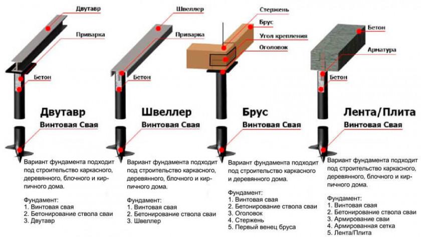 Этапы заливки фундамента