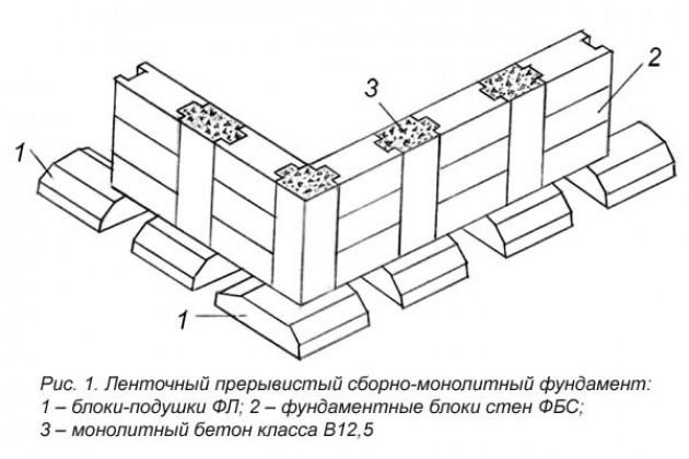 Монтаж блоков-подушек