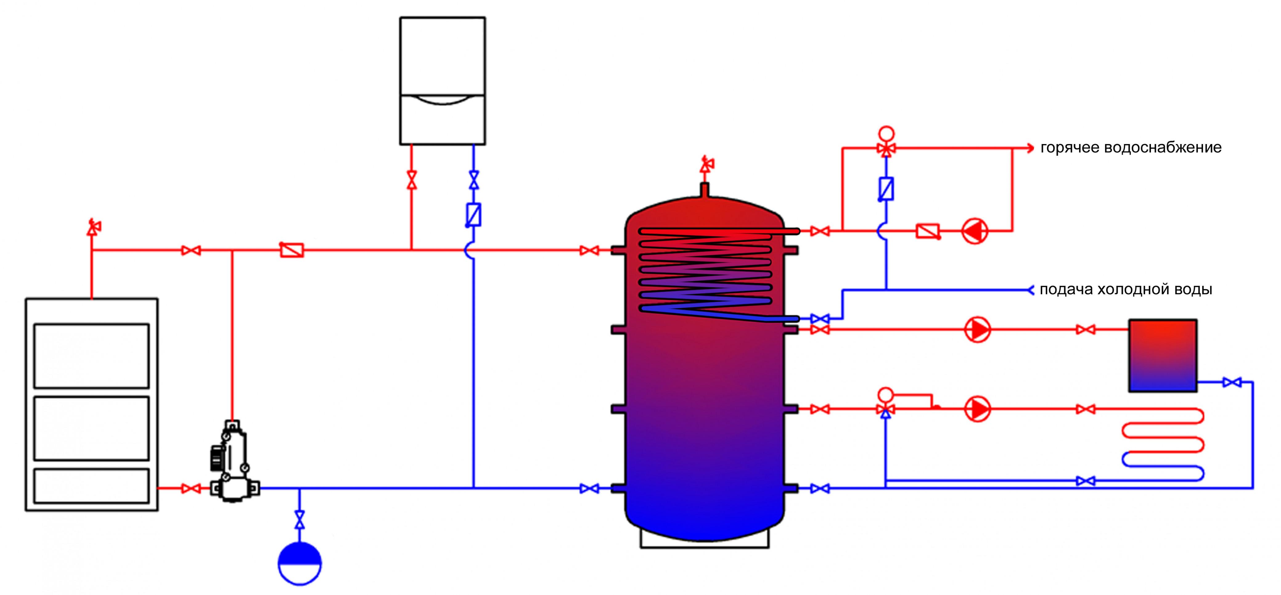Плюсы и минусы использования термоаккумуляторов