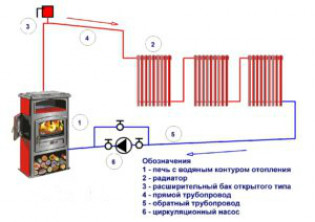 Схемы систем отопления для печи