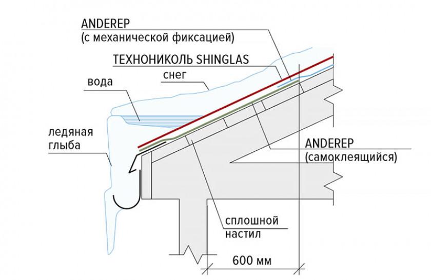 Монтаж подкладочного ковра и фронтонной планки