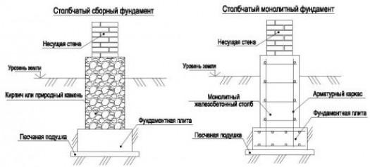 Расчет состава бетонной смеси