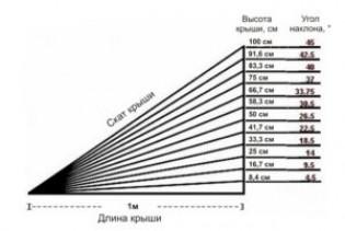 Как используется пространство под кровлей