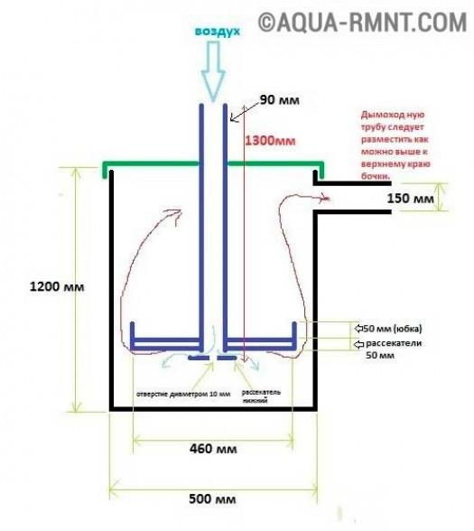 Как правильно спроектировать буржуйку длительного горения: схемы и чертежи