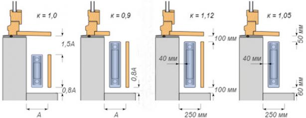 Влияние способов подключения и места установки на теплоотдачу радиаторов