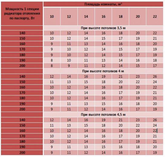 Как рассчитать количество секций радиатора отопления