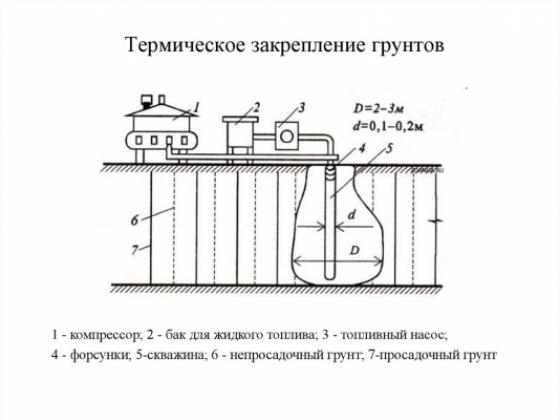 Термический метод