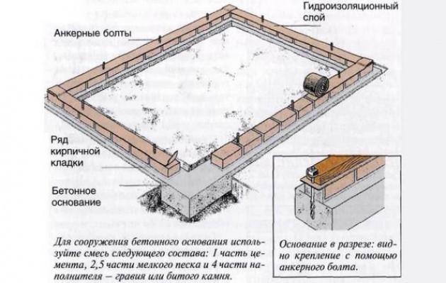 Вид фундаментов под сарай – есть из чего выбирать