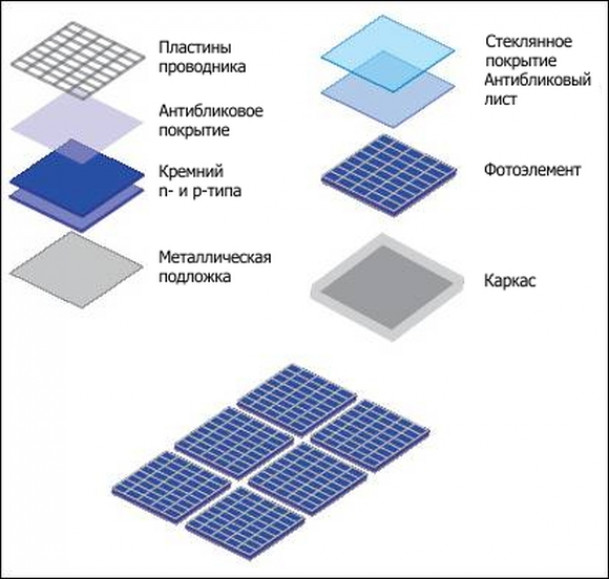 Типы установок для получения энергии от Солнца
