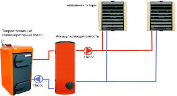 Воздушный обогрев теплицы