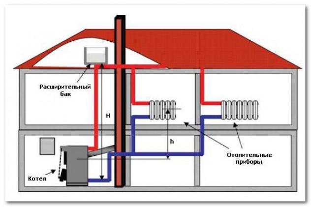 Как правильно подобрать газовый котел для отопления