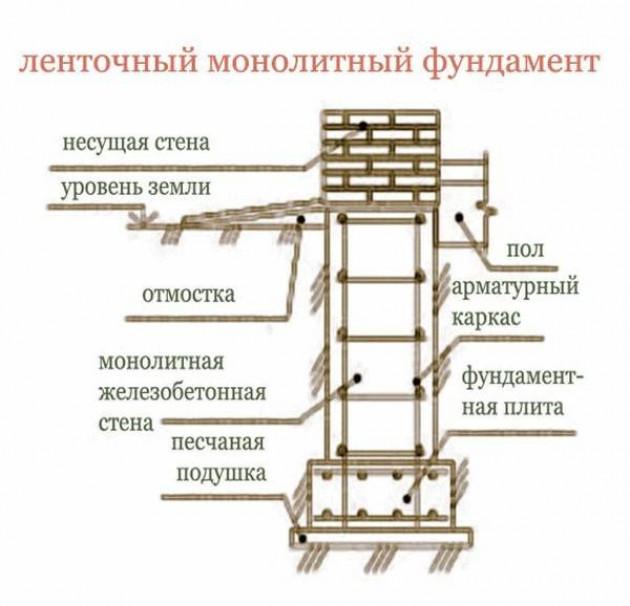 Сооружение фундамента: пошаговая инструкция